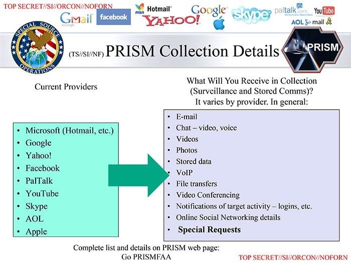 參與稜鏡計畫的公司及其提供的數據的類型,photo via online casino Justifiably Concerned@Wikimeida, CC License