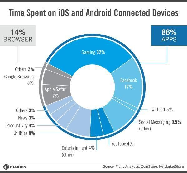 絕大部分的手機瀏覽體驗集中在 app 中