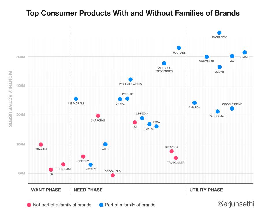 Arjun Sethi 針對品牌家族策略的分析 Backchannel 截圖