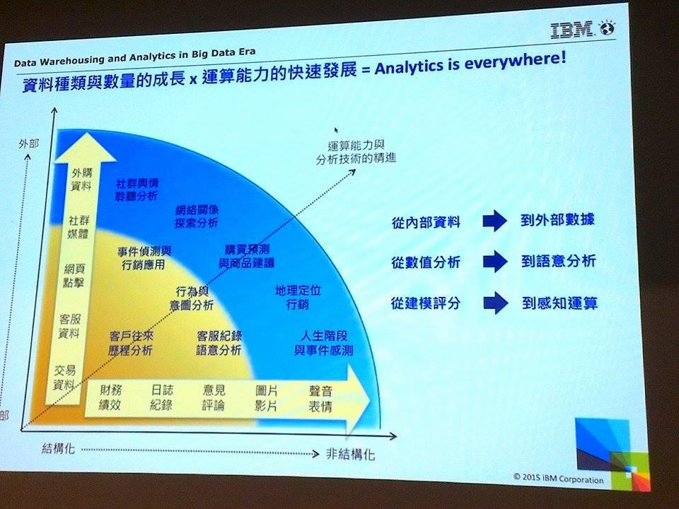 數據分析的方式和速度不斷成長