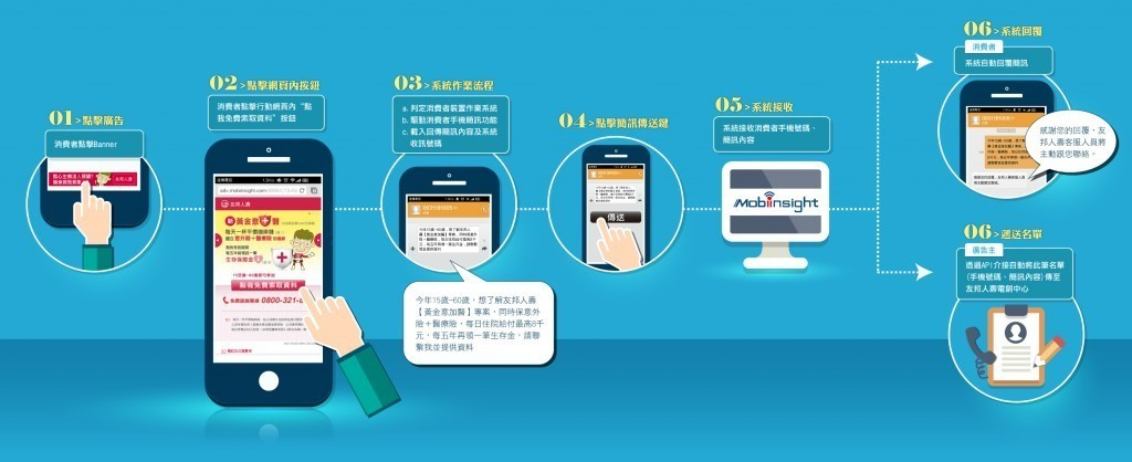 Mobile+SMS scheme