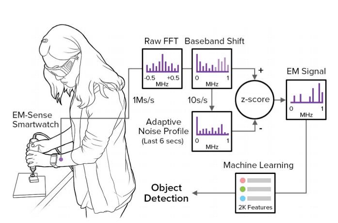 迪士尼 設計的概念型智慧手錶,透過電磁原理準確判讀使用者觸碰的物品。圖片來源: DisneyResearch 截圖