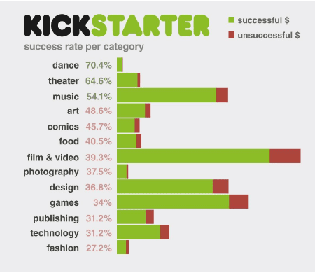 Ray 指出 Kickstarter 上,科技類專案的成功率為31%