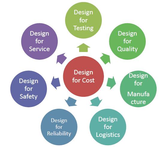 Design for X,X 可以填入的項目越發多元