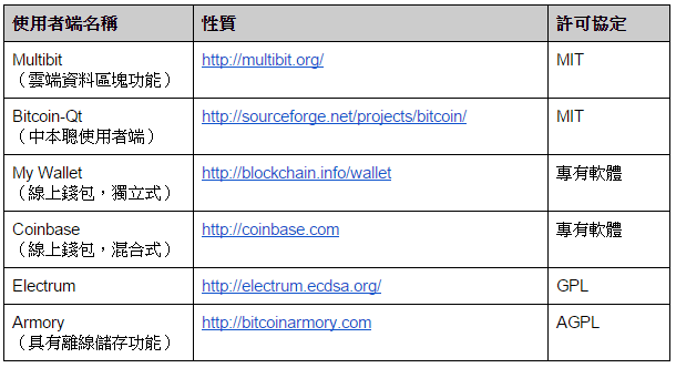 免費下載比特幣錢包和位址的網站