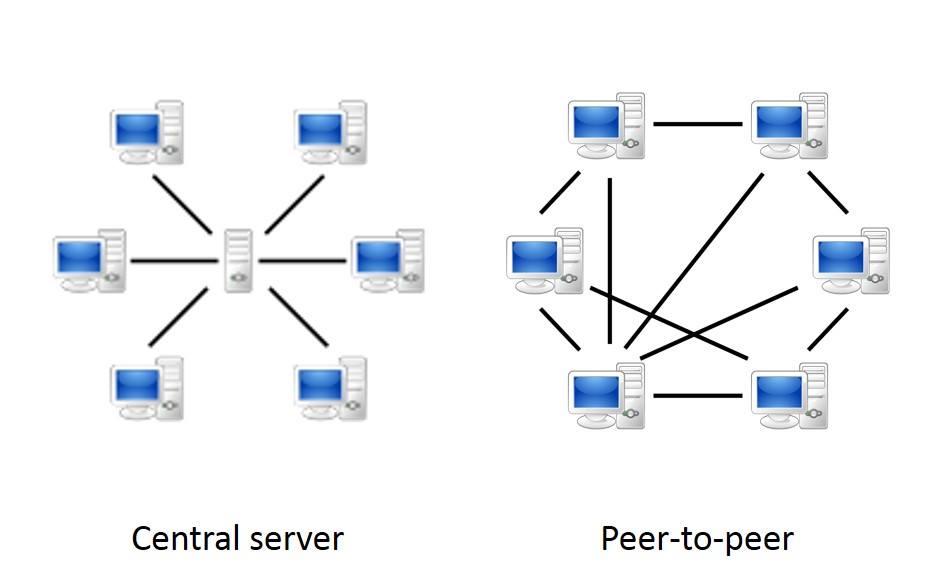 中心伺服器與 P2P 模式之差異