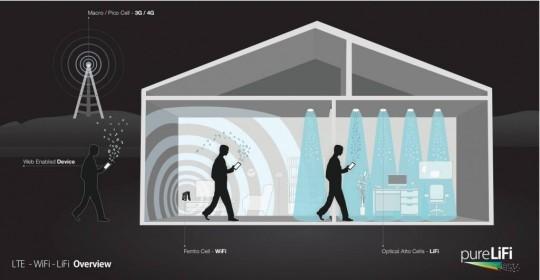 LTE 無線網路,Wi-Fi 和 Li-Fi 對照圖。圖片來源:PLIFI