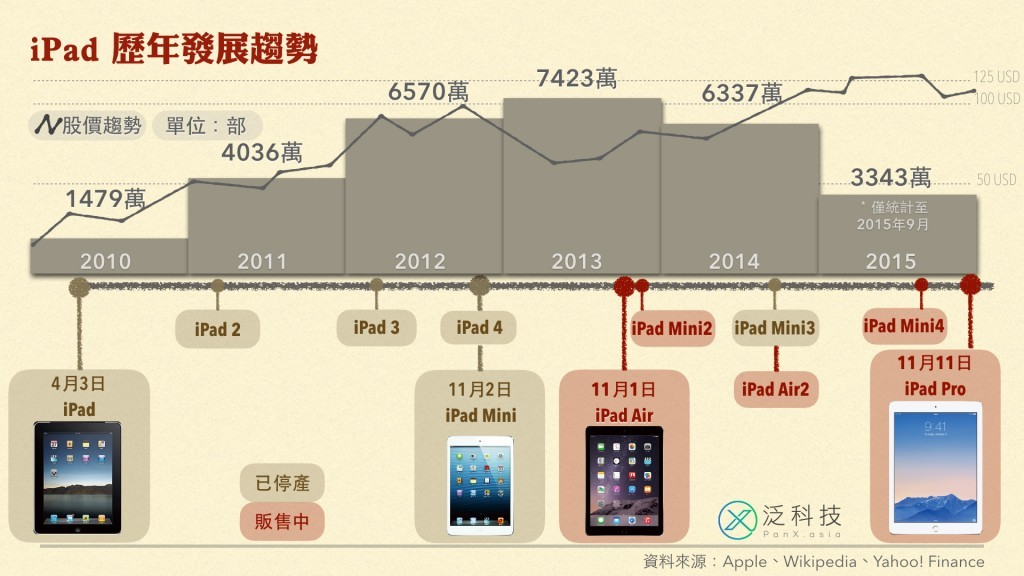 Apple iPad Timeline