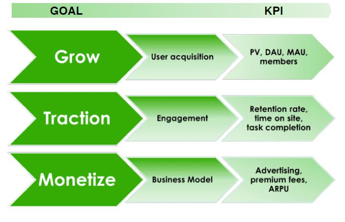 不同目標下,企業會有不同的 KPI(圖片取自 Alice 簡報)