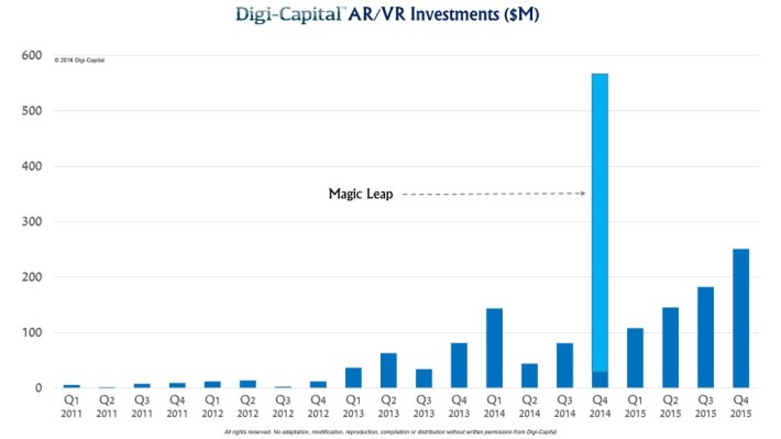 圖片來源:Digi-Capital