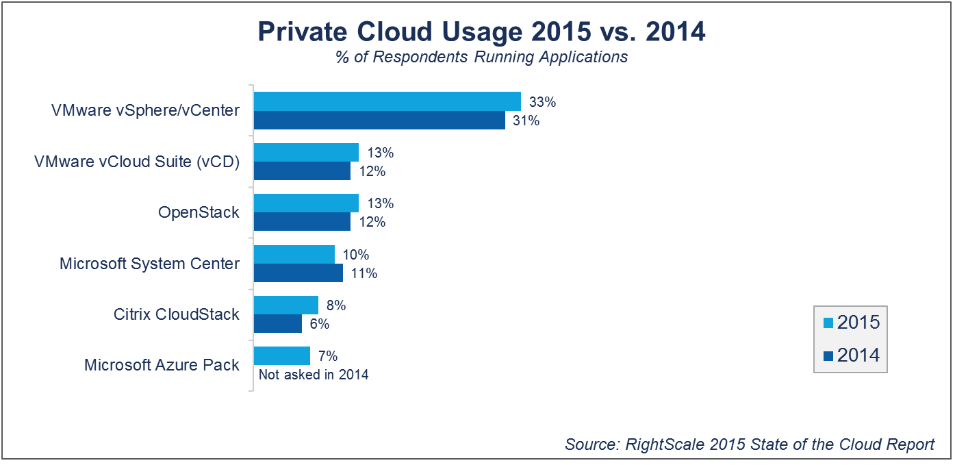 VMware 主宰私有雲市場,OpenStack 則逐漸趕上。圖片來源:right scale.com