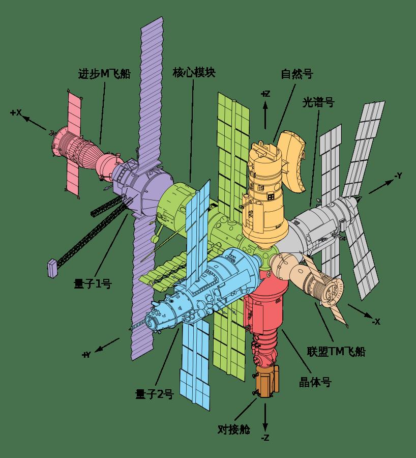圖片來源:Orionist@wikipedia by CC 3.0