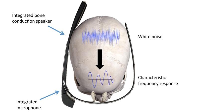 圖片來源:SkullConduct: Biometric User Identification on Eyewear Computers Using Bone Conduction Through the Skull