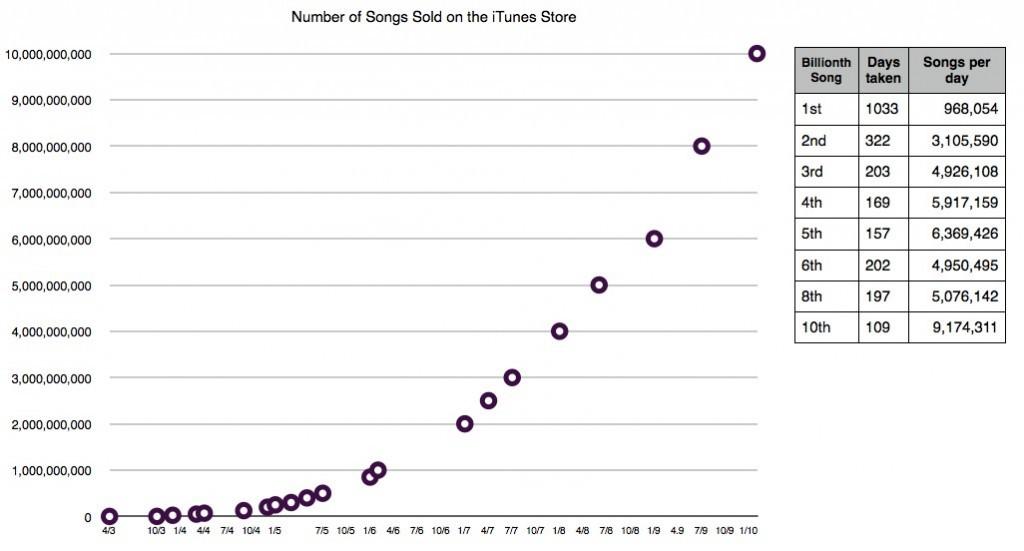 iTunes Music Store 2003-2010 的銷量情況。 圖片來源;Wikipedia