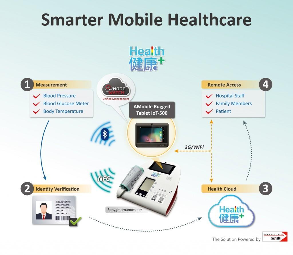 以磐旭 IoT-500-F1 為基礎,結合遠傳「行動健康管理」解決方案,共同打造健康量測組。圖片來源:磐旭智能。