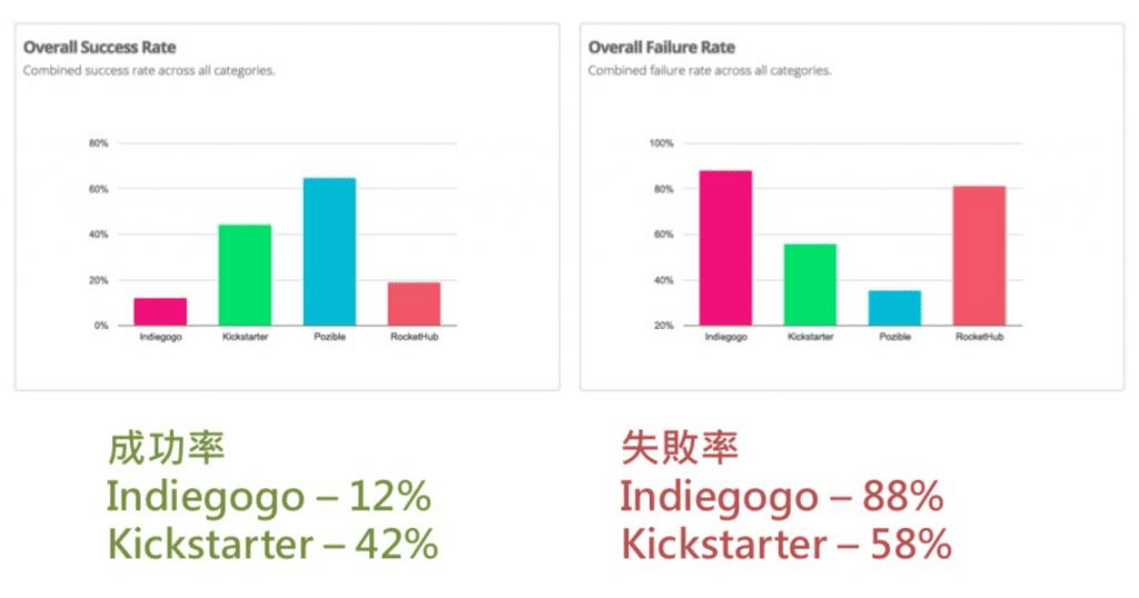 募資平台上的不同類型專案的成功率與失敗率。圖片來源:Might Electronics