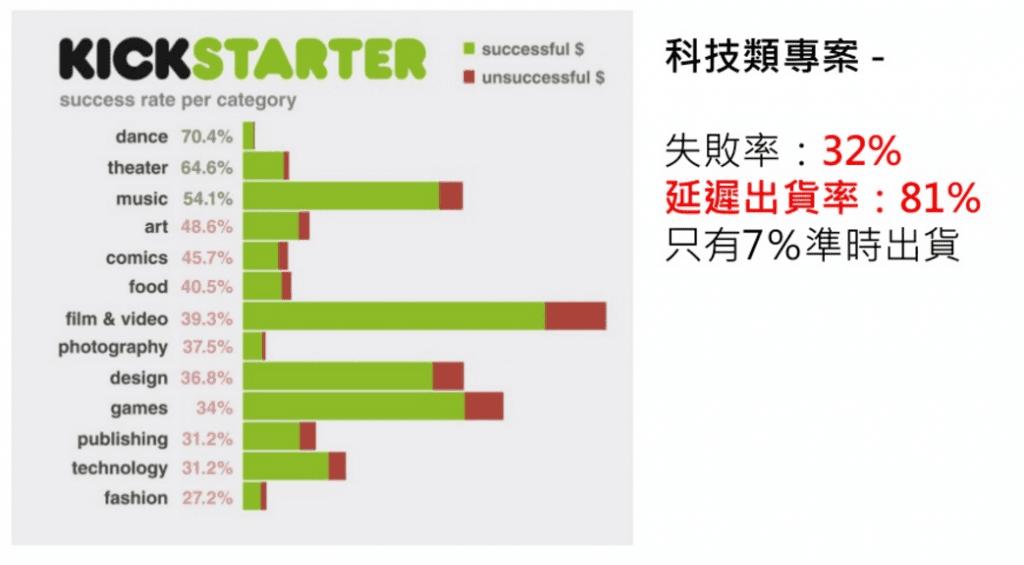 Kickstarter上科技類延遲出貨率高達81%。圖片來源:Might Electronics