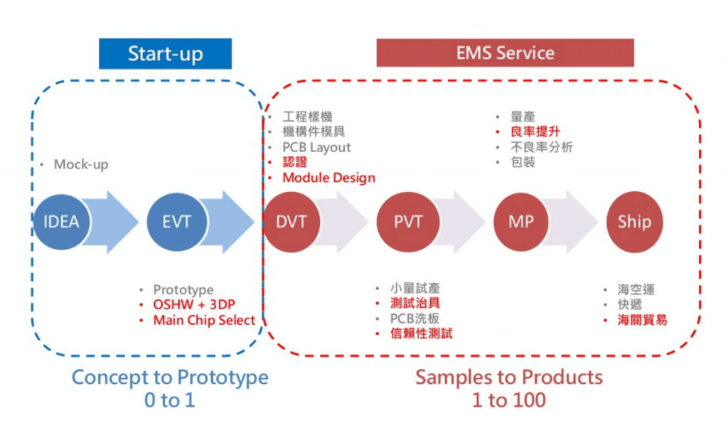 硬體開發到上市的必經5階段。圖片來源:Might Electronics