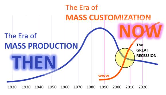 大量客製化已是大勢所趨。圖片來源:MassIngenuity