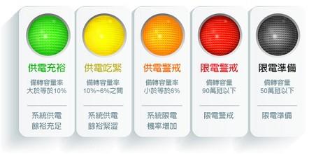 備轉容量率燈號。圖片來源:台電網站。