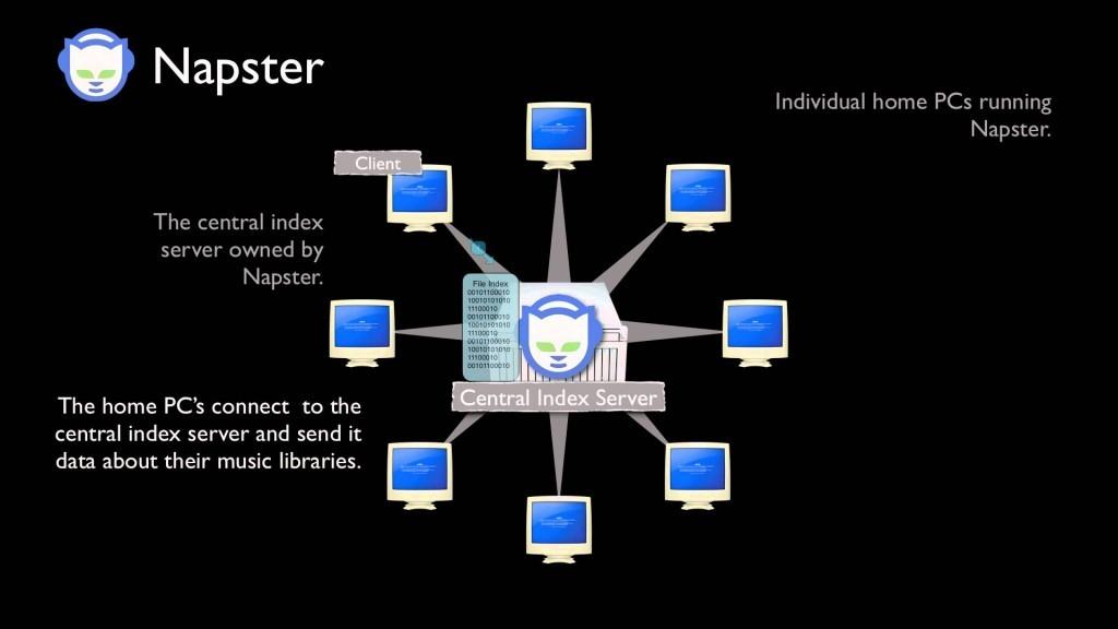 Napster 運行作一個中央伺服器,供各電腦上的使用者們透過 Napster 軟體連上伺服器來進行上傳、下載音樂。 圖片來源:Youtube 影片
