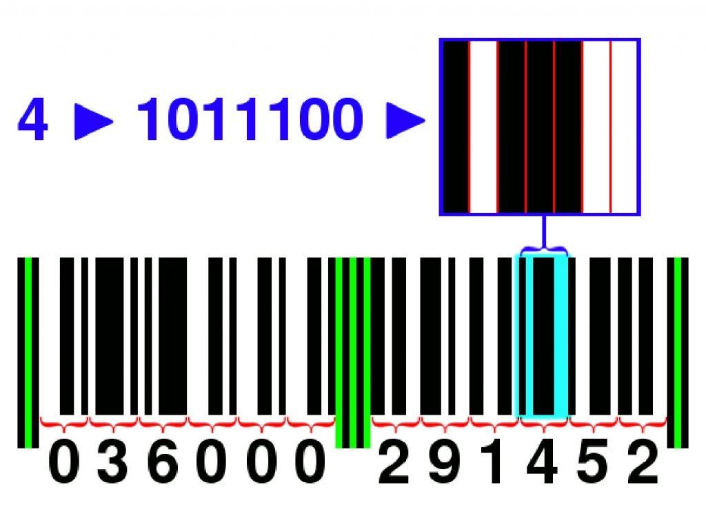 UPC-A 的編碼規格,圖片來源:Wikimedia。