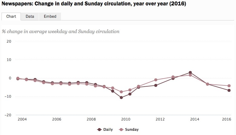 Newspapers: Change in daily and Sunday circulation, year over year (2016). 圖片來源:Pew Research Center