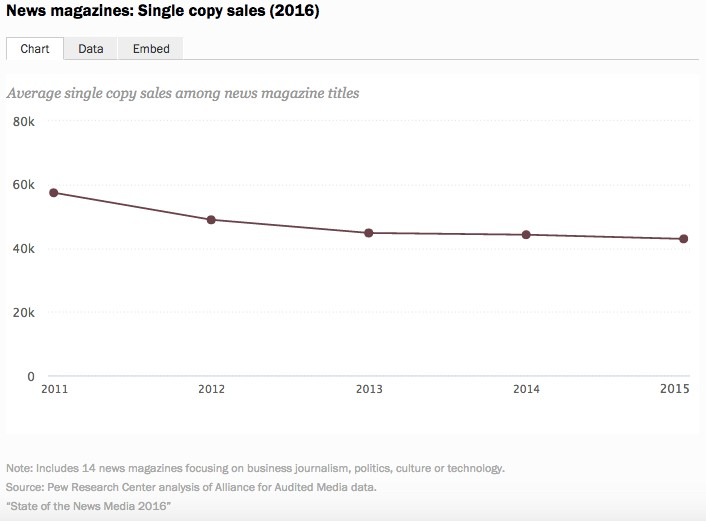 News magazines: Single copy sales (2016). 圖片來源:Pew Research Center.