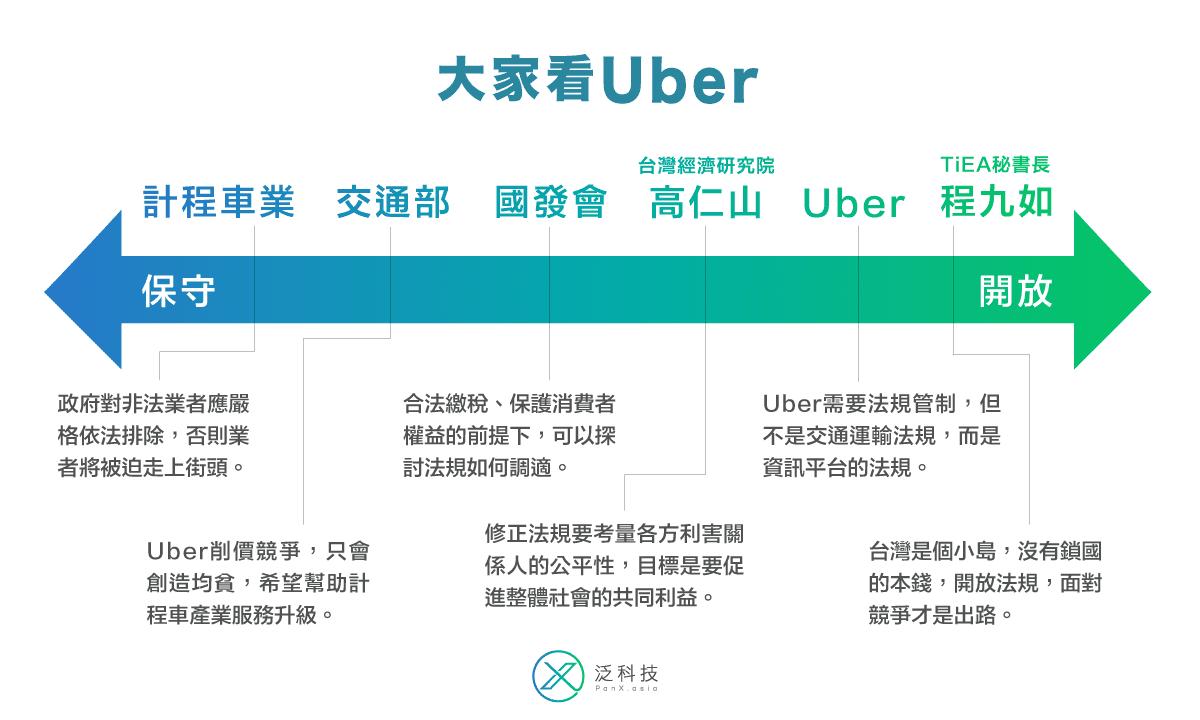 各界對 Uber 的看法不一,你在圖中的哪個位置?