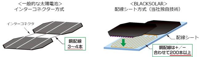 新款BLACKSOLAR模組封裝技術示意。左為一般型太陽能電池,採用3~4條銅線相接;右為BLACKSOLAR的配線方式,底部由200條左右的銅線鋪成接點。圖片來源:Sharp