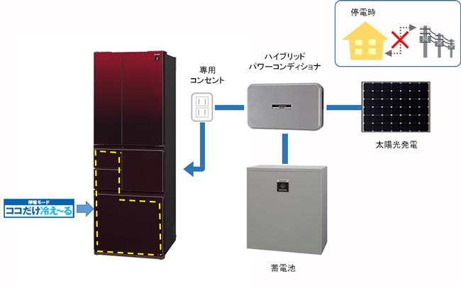 夏普的「停電模式」冰箱與太陽能系統結合之使用示意圖。在結合太陽能板與蓄電池,且停電的狀況下,冰箱會自動調整為部分冷藏,最多可連續使用10 天。圖片來源:sharp