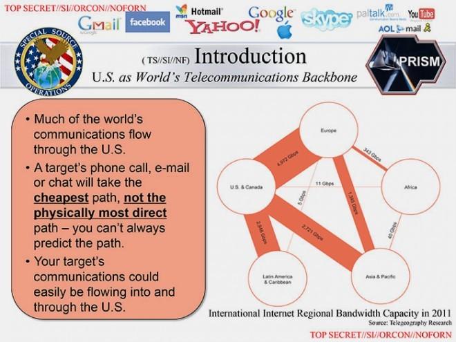 這頁投影片中提到,美國位居於訊息傳輸的中心,就算是國外訊息,有時也得通過美國本土來傳輸 - 這項資訊相當適合美國政府在追蹤特定目標的通聯時運用。 圖片來源:The Washington Post