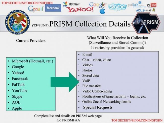 投影片之三。列舉了參與的科技公司以及他們所提供的訊息類型。 圖片來源:The Washington Post