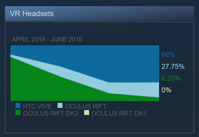 圖片來源:Steam 硬體 & 軟體調查: June 2016