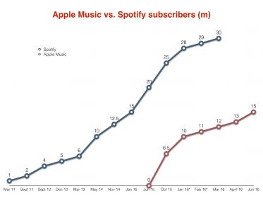 Apple Music 和 Spotify 付費訂閱戶之比較。圖片來源:musicbusinessworldwide