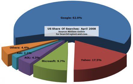 此圖為 2008 年(合作案公布前一年)的搜尋引擎市占率調查。可以發現與 2009 年相比,前三名中只有 Microsoft 的市占率是在下降的。 圖片來源:Wikimedia