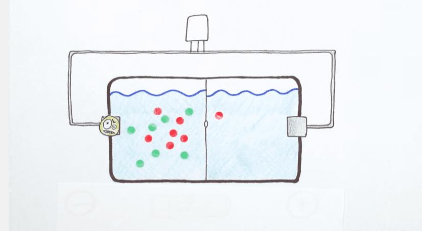當容器左側的正離子(紅色)通過半透膜時到右側,就會產生電流(對,就是那個臉色奇特的黃點),隨即被兩側的電極吸收。Water generates electricity (with a pinch of salt!) 影片截圖
