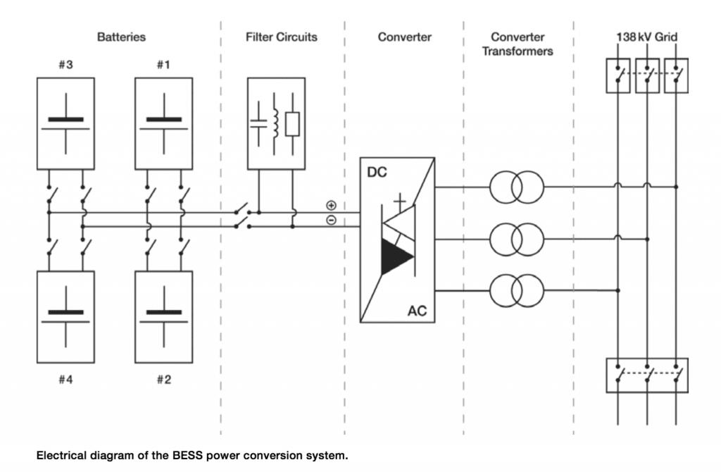 BESS 電力輸送程序。圖片來源:ABB 新聞稿