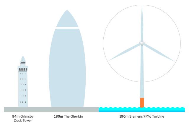 每座風電機都將比英國倫敦被暱稱小黃瓜的摩天大樓還高。圖片來源:Dong Energy