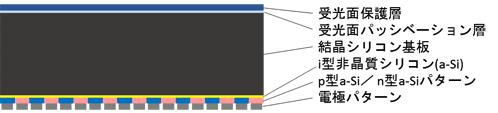 結構圖(由上而下):受光面保護層、受光面鈍化層、晶矽基板、i型非矽材質(a-Si)、p/n型a-Si層、電極層(圖片來源:NEDO)