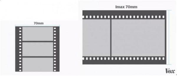 傳統 35 釐米和 IMAX 70 釐米的差異。圖片來源:Wikipedia