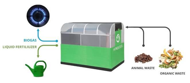圖片來源:homebiogas 官網截圖