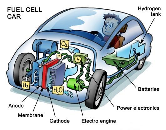 燃料電池車內部零件配置。圖片來源:Welleman, CC0