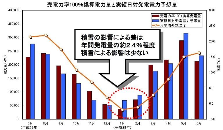 紅色長條:假定售電功率為100%時的理論發電量。藍線:根據實際日照時數所推算的推算發電量。由此推算,售積雪所影響的發電量只有2.4%。圖表來源:弘前市