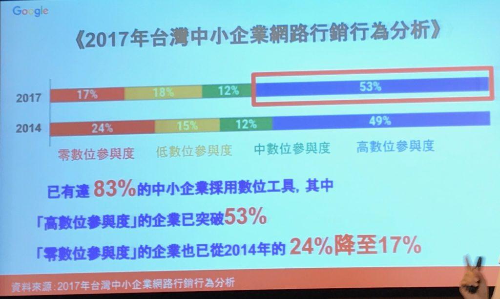 2017年台灣中小企業網路行銷行為分析。